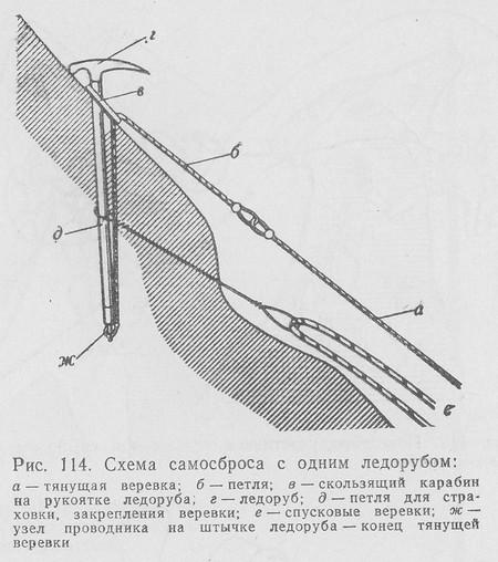 Вариант сдергивания веревки с одним ледорубом